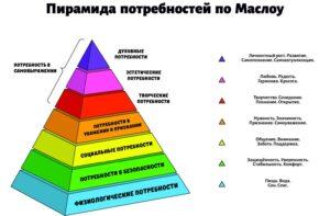 piramida-potrebnostey-masloy