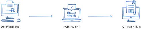 Схема работы электронного документооборота